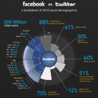 Infografía: Facebook vs Twitter