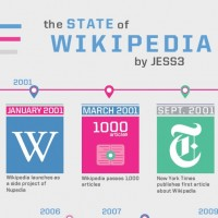 The State of Wikipedia