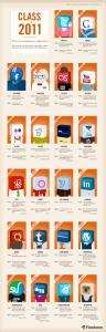 Flowtown - Class Of 2011: If Social Media Were a High School